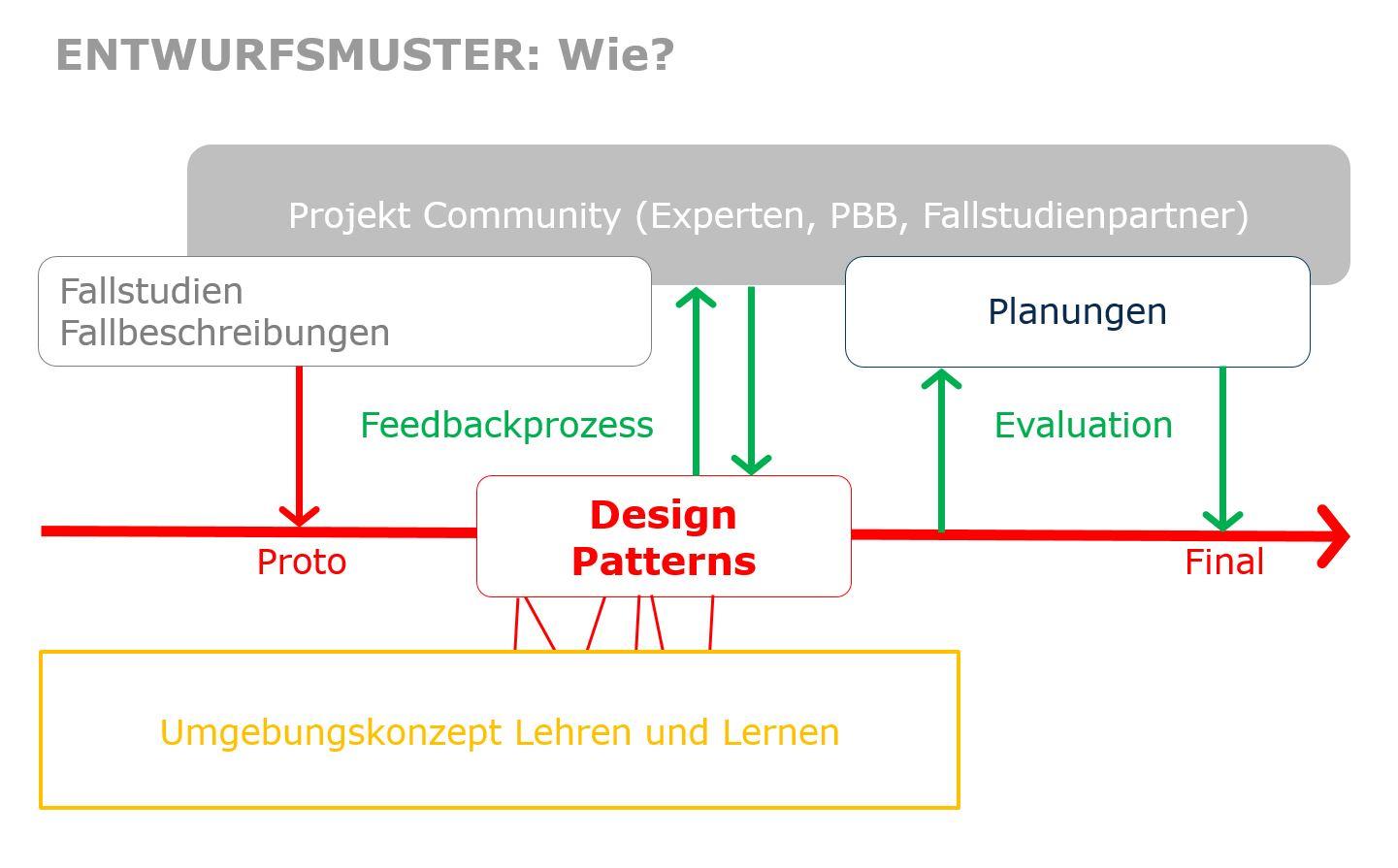 2. Meilensteintreffen im Dezember » BMBF-Forschungsprojekt ...